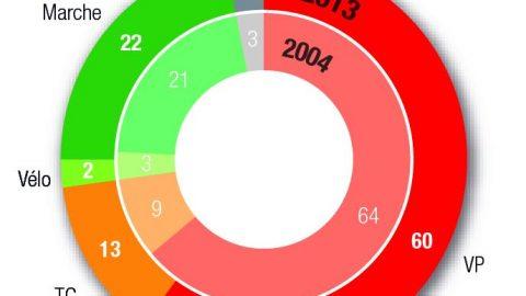 Parts modales en 2004 et 2013 (en %)
