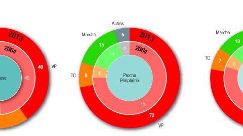 Parts modales tous modes par territoire de résidence (en %)