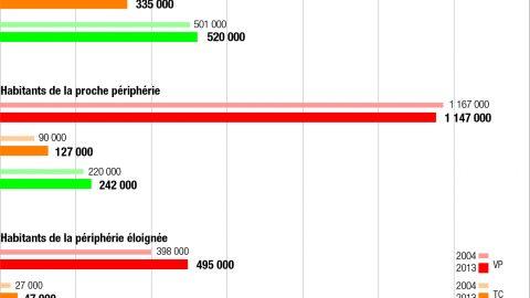 Nombre de déplacements quotidiens par mode selon le territoire de résidence