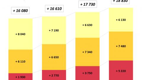 Évolution annuelle du nombre d'habitants dans l'aire urbaine de Toulouse (cycle de 5 ans)
