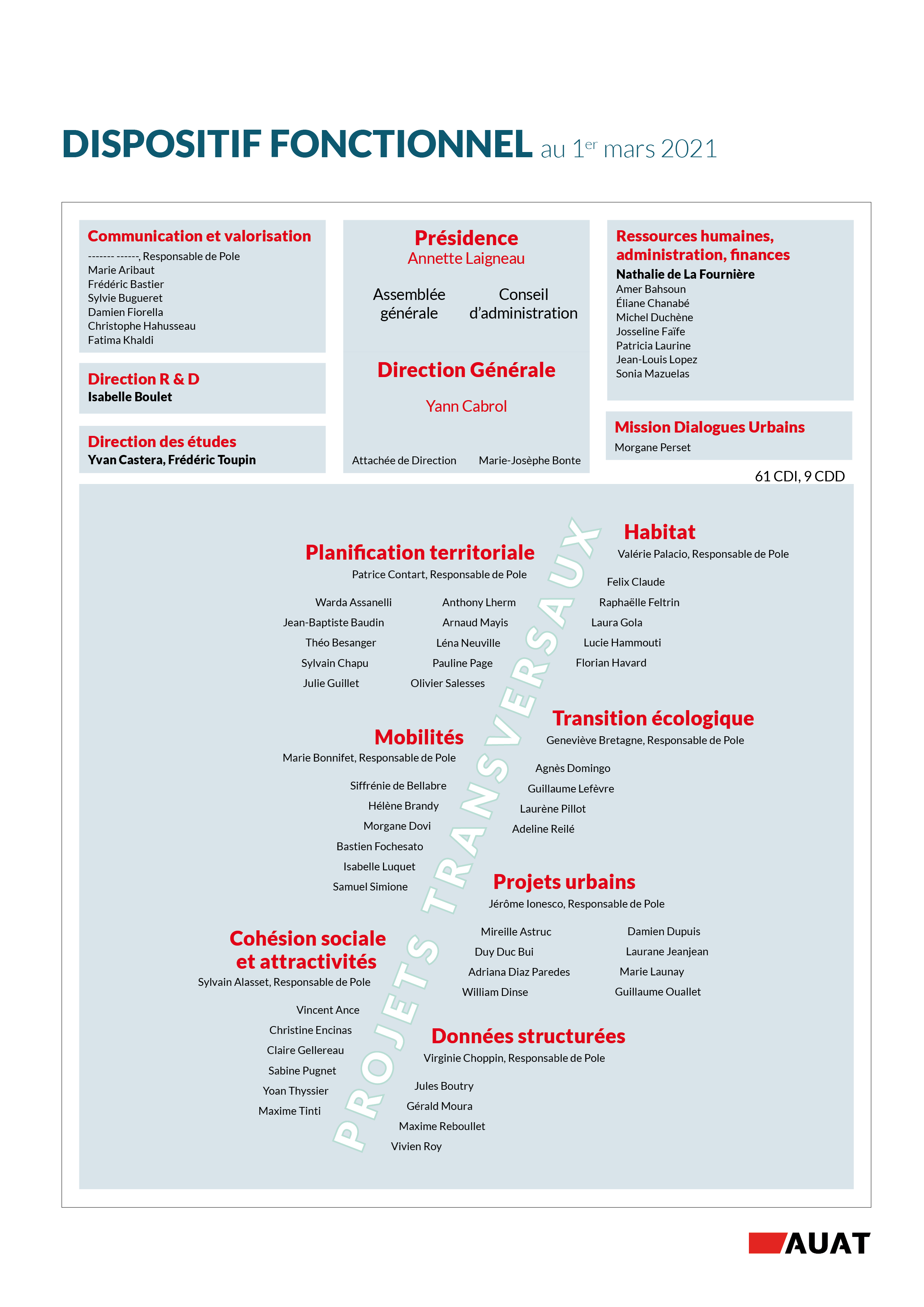 DispositifFonctionnel-mars-2021
